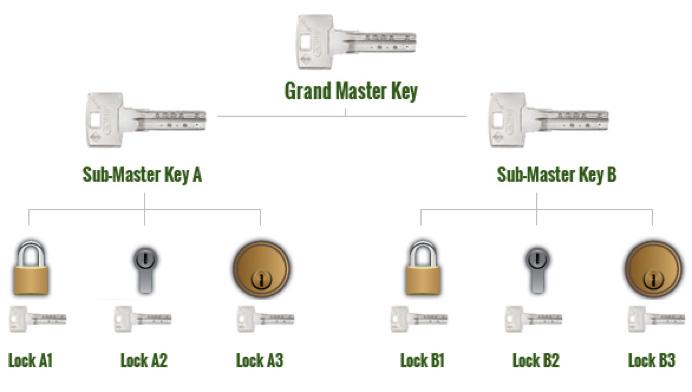 Abus Bravus key system